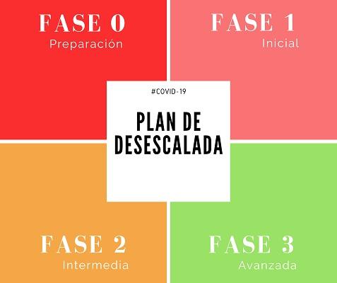 COVID-19. Las 4 fases del Plan de Desescalada: durará al menos 8 ...